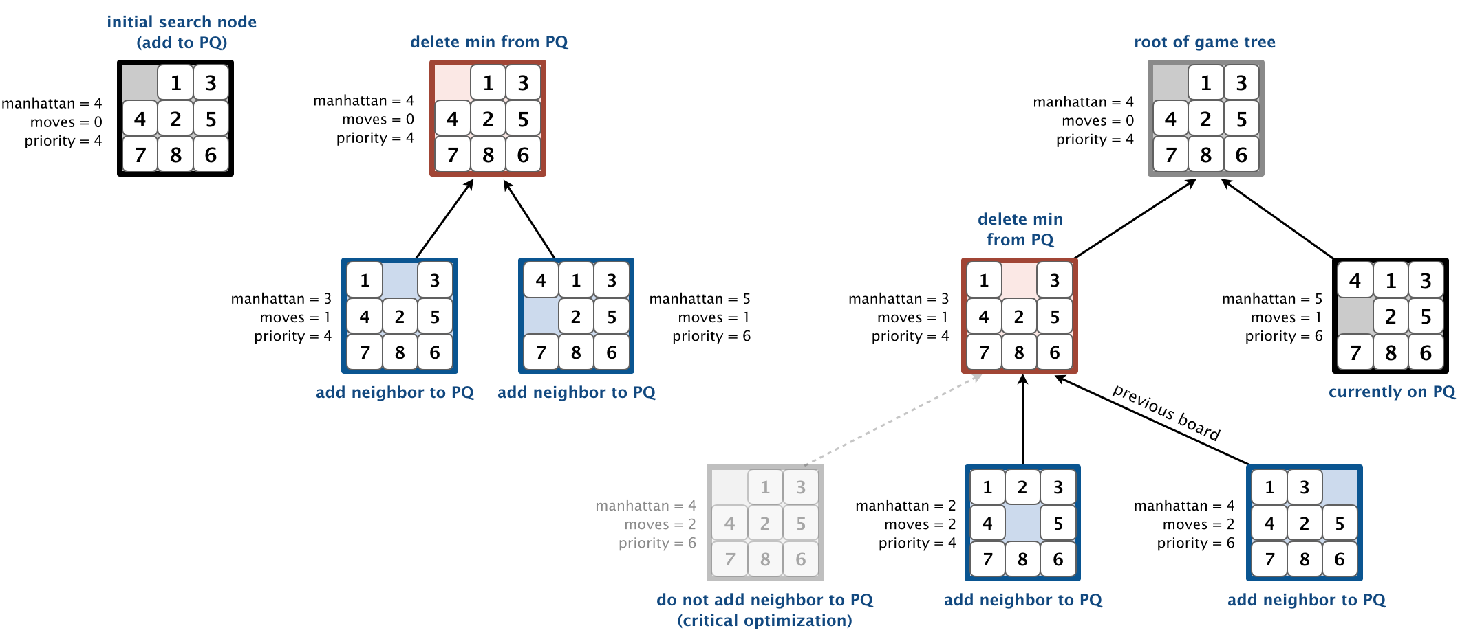 Programming Assignment 4: Slider Puzzle